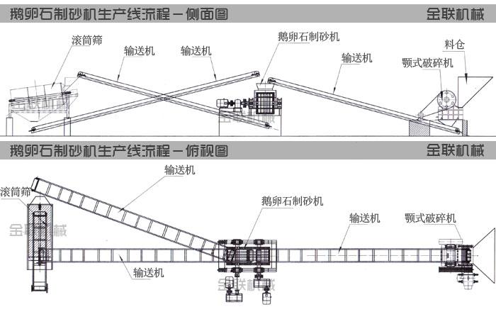 鹅卵石制砂机生产线工艺流程图纸
